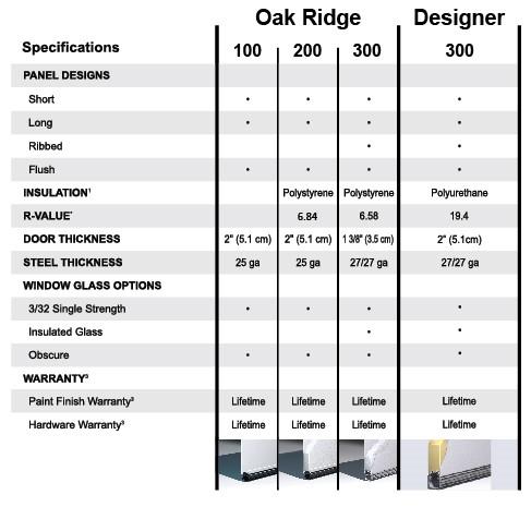 Spec Chart Oak Ridge